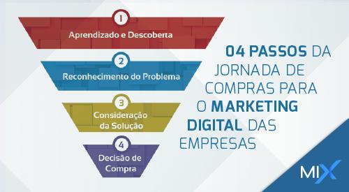 Mix Internet | Agência Digital em Natal/RN. Agencia de Marketing Digital, Ação de Marketing Digital, Empresa de Marketing Digital - 04 passos da Jornada de Compras para o Marketing Digital das Empresas