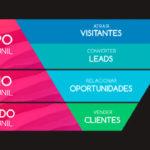 Mix Internet | Agência Digital em Natal/RN. Agencia de Marketing Digital, Ação de Marketing Digital, Empresa de Marketing Digital - O que é Funil de Vendas? Saiba como essa estratégia pode ser benéfica para sua empresa